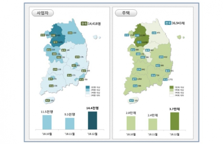 12월 신규 임대사업자 14,418명 및 임대주택 36,943채 등록