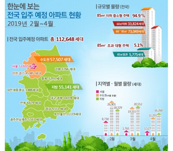 2019년 2월~4월 전국 아파트 112,648세대 입주 예정