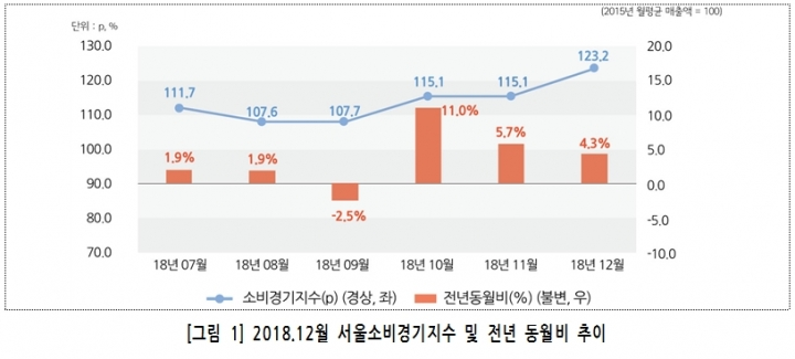 작년 12월 서울소비경기지수 전년 동..