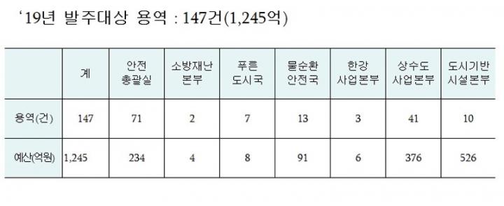 서울시, 안전·기반시설 용역에 1245억원 투자 경제활성화 유도