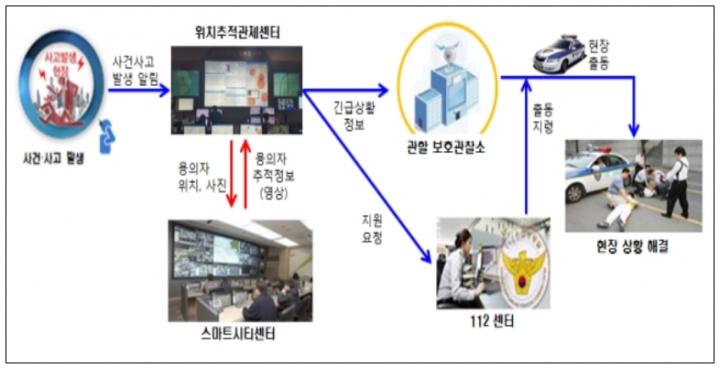 국토부-법무부 맞손, 위급상황 시 CCTV 영상정보 실시간 공유