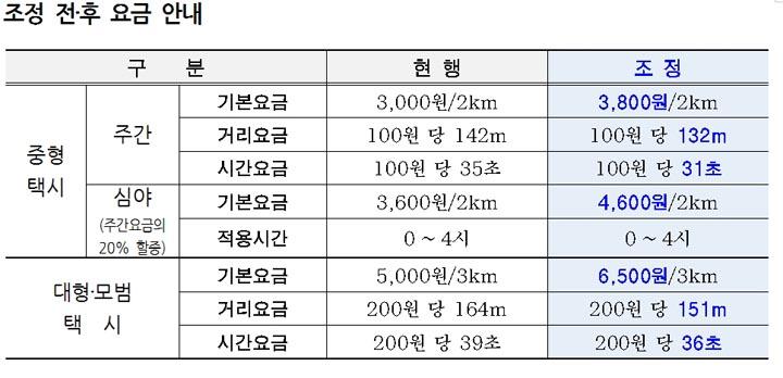 서울 택시, 2월 16일 04시 탑승..