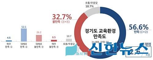【경기도교육청】 도민 근현대사 교육 공감대 높아