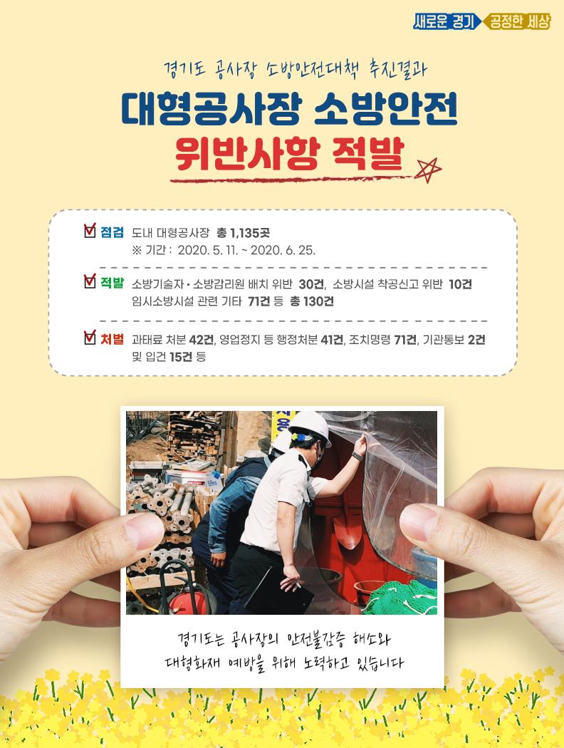 경기지역 대형공사장 10곳 중 1곳은 '안전불감증'