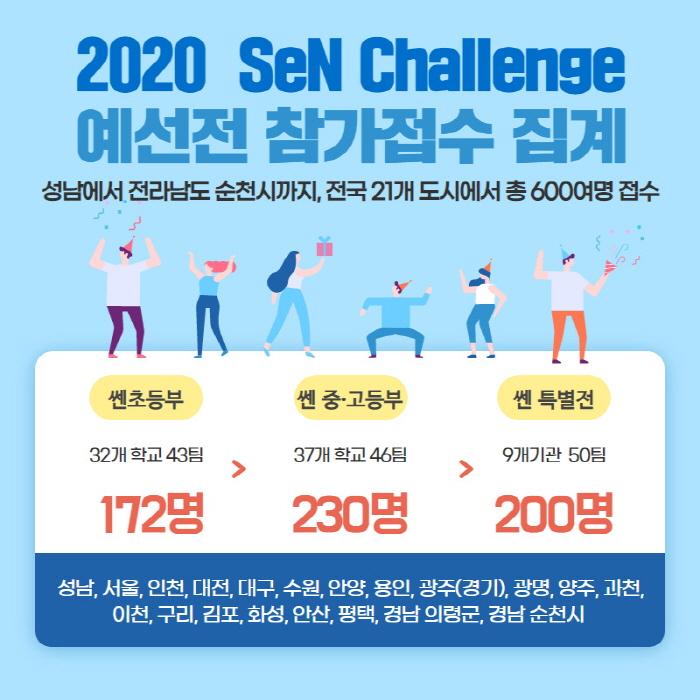 '성남 아마추어 e스포츠대회, 쎈(SeN) Challenge' 출격 준비