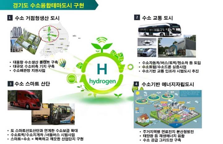 도, '수소융합 테마도시' 조성 등으로 수소경..